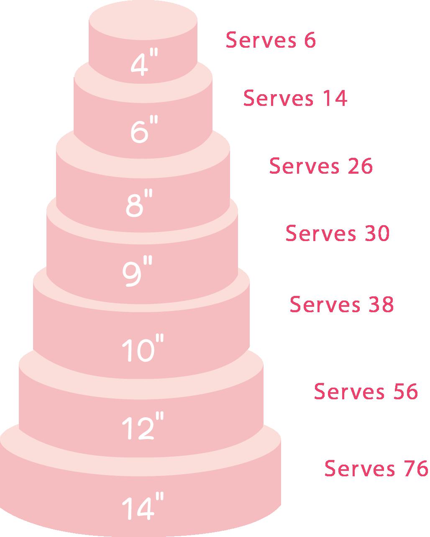 cake sizes round